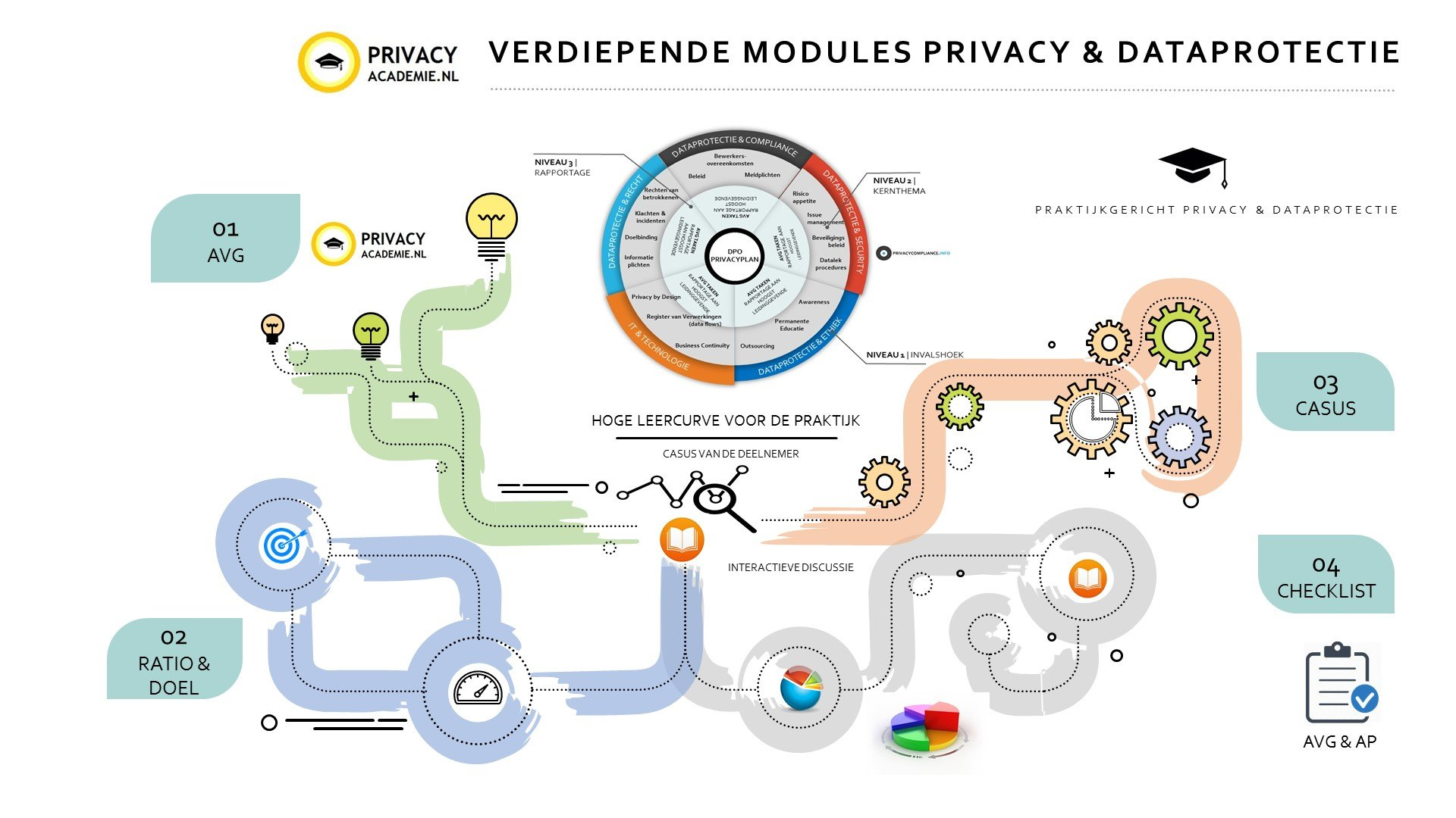 PRIVACY ACADEMIE BEHANDELPLAN VERDIEPENDE MODULES